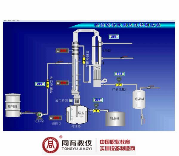 TYGKJL-1精馏塔特性测试及控制实验装置